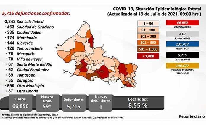 No cede epidemia; ayer 59 contagios
