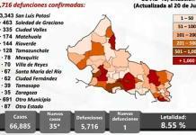 SLP, con 35 casos nuevos de covid, 30 de ellos en la capital y Soledad