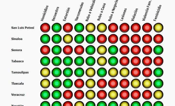 SLP, entre los estados en rojo por inseguridad: Semáforo Delictivo