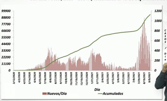 SLP, con 18 nuevas muertes por covid; 4 ya tenían esquema completo de vacunación