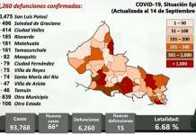 Bajan contagios y muertes por Covid en últimas 24 horas