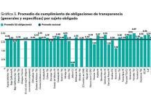 Reprueba el PJE en estudio sobre la transparencia