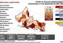 SLP se mantiene con casi 500 casos diarios y cerca de 20 muertes por covid
