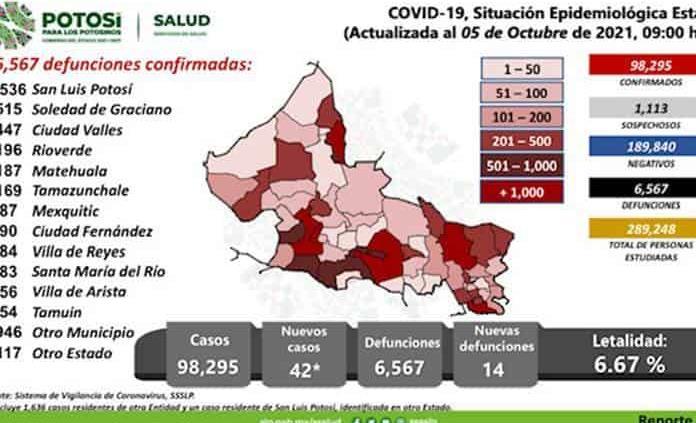 No baja ola de decesos por Covid en Huasteca, hoy 4