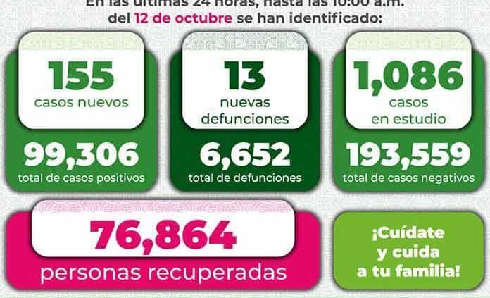 Reporta Ssa 155 nuevos contagios por Covid y 13 nuevas muertes