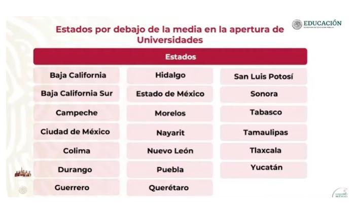 Llaman a universidades de San Luis a un retorno total a clases presenciales