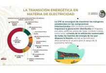 Con reforma, se modernizarán 14 hidroeléctricas y CFE pasará de 9 a 18% en energías limpias: Presidencia